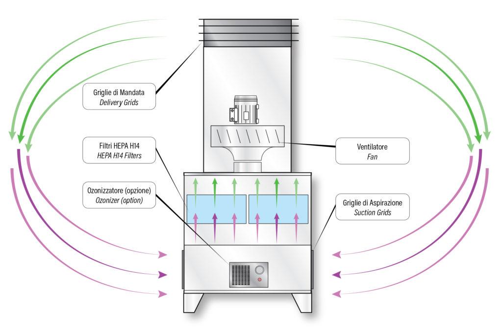 funzionamento-air-puro-purificatore-aria-gga