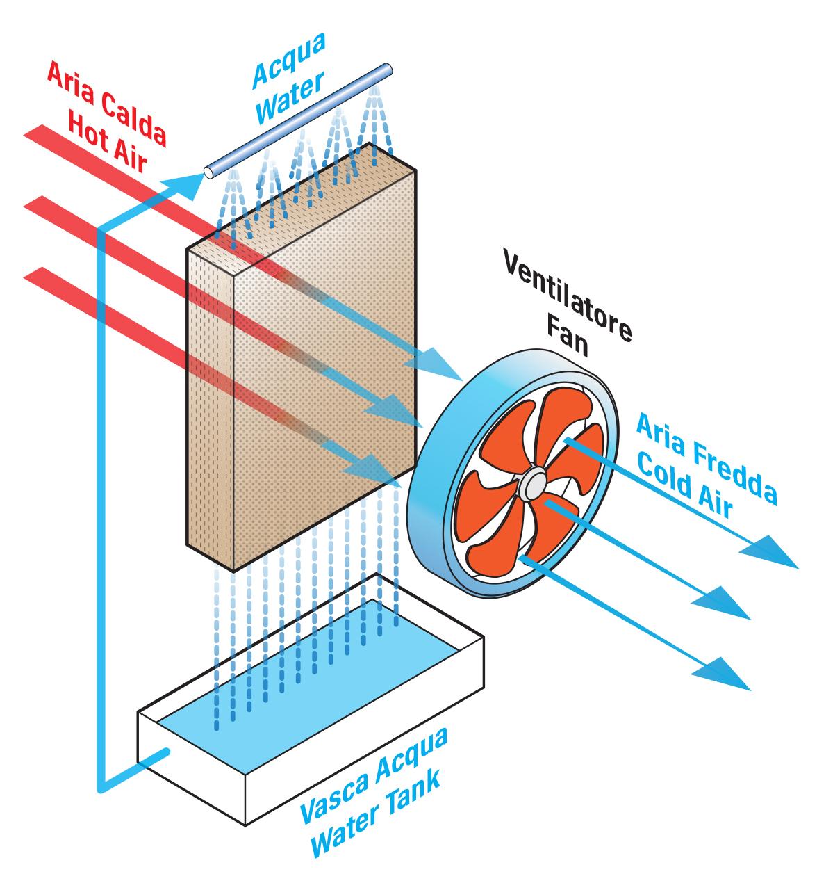 funzionamento-raffrescatore-fisso-1-gga